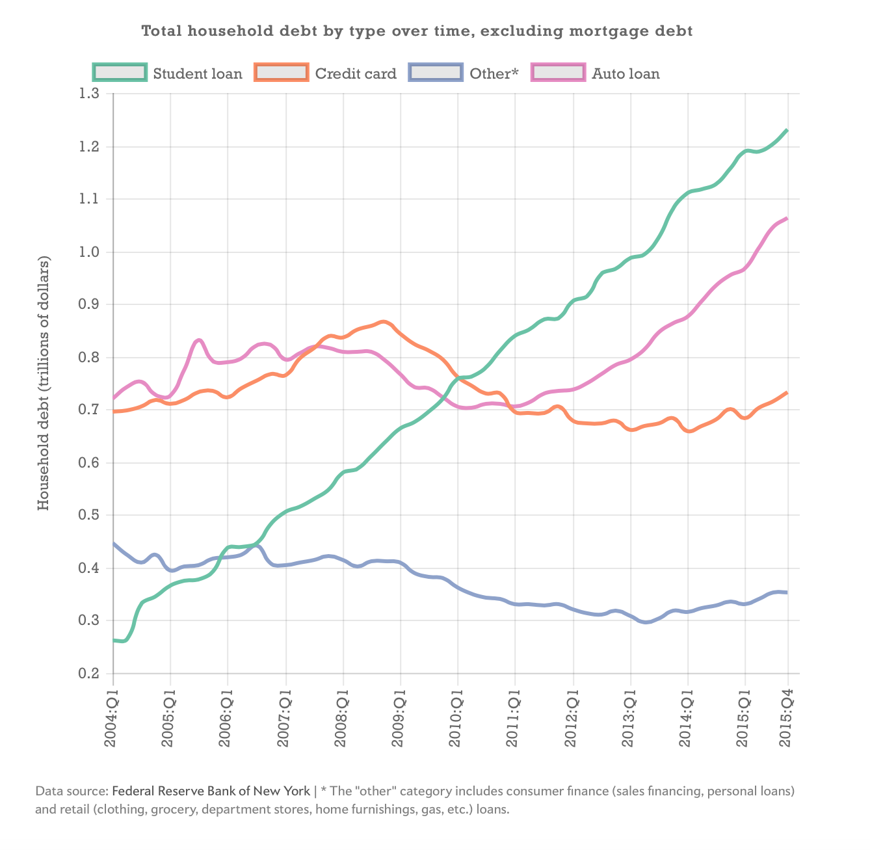 student-loan-auto-debt