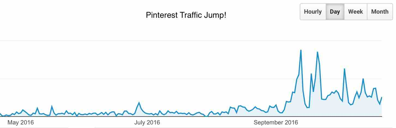 pinterest-traffic-jump