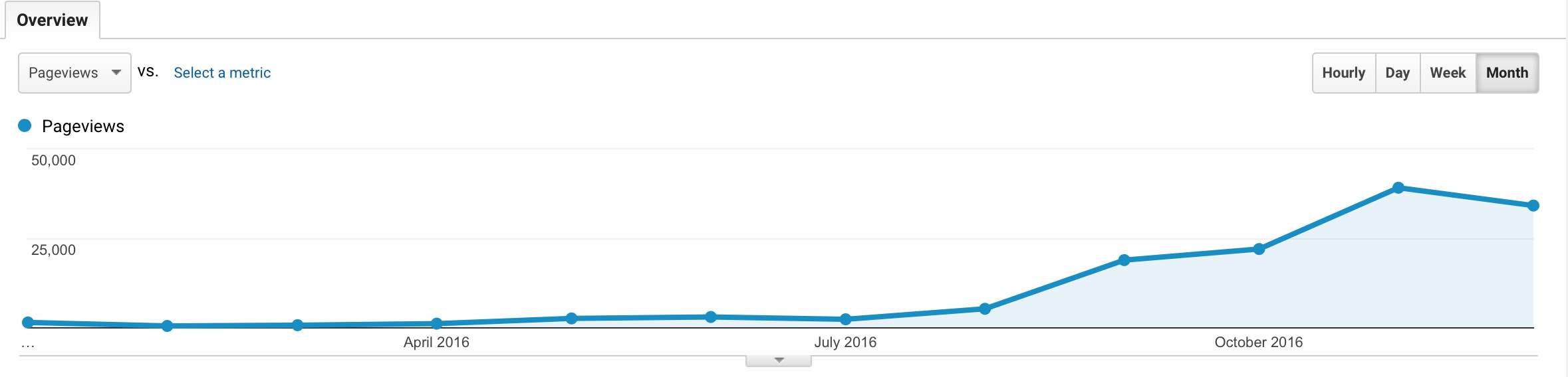 page-views-month
