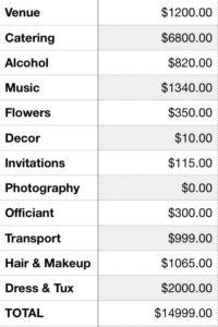 Breakdown 15000 Wedding Cost Millennial Boss