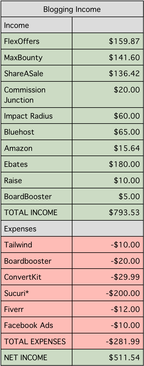 Blogging Income Report | Make Money Blogging