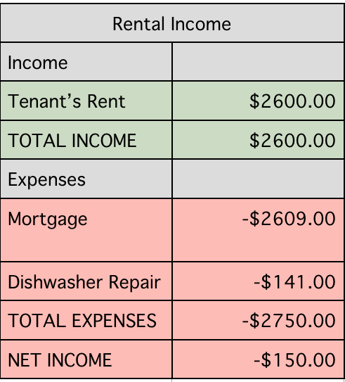 rental-income-report