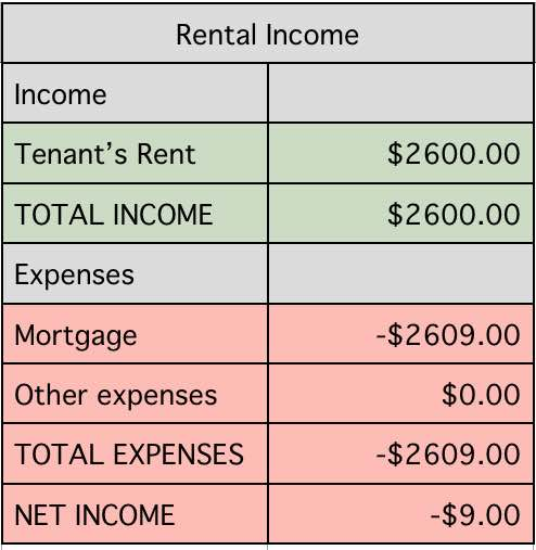 rental-income-breakdown
