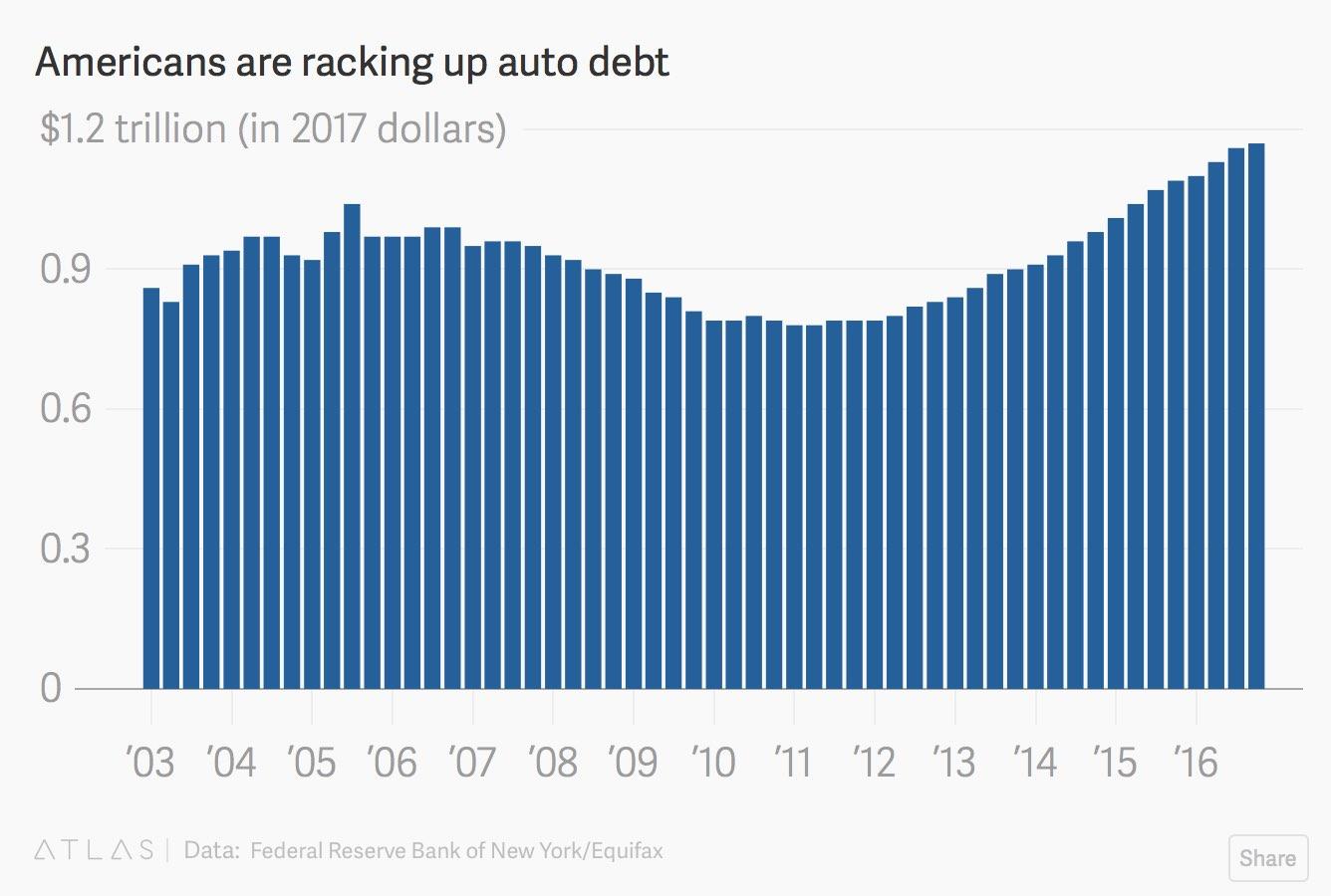 auto-debt-increasing-2017