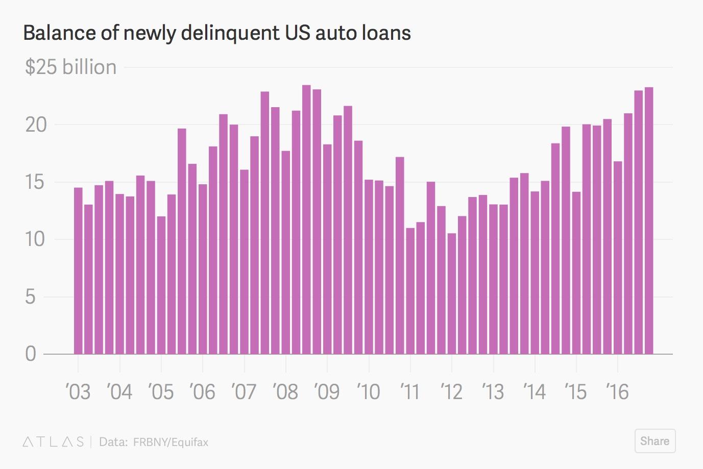 auto-loan-delinquency