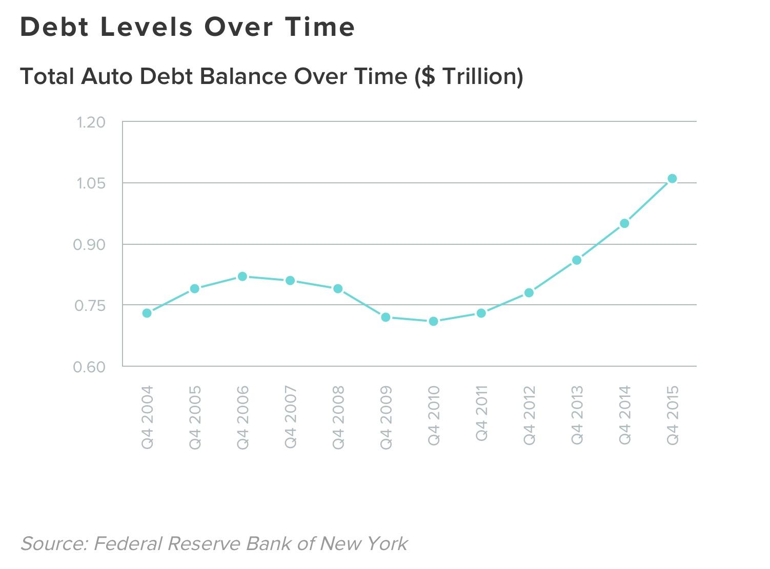 auto-loans-increasing