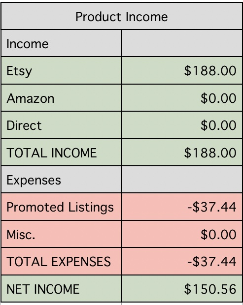 etsy-product-income