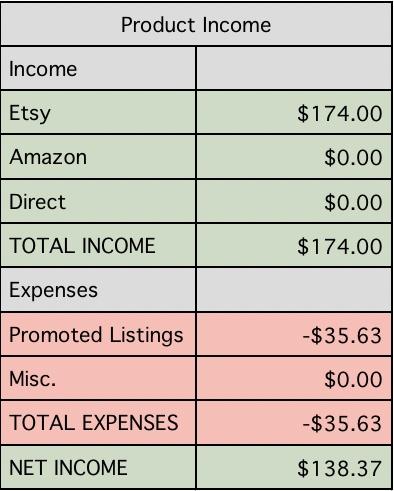 Etsy Blogging Income