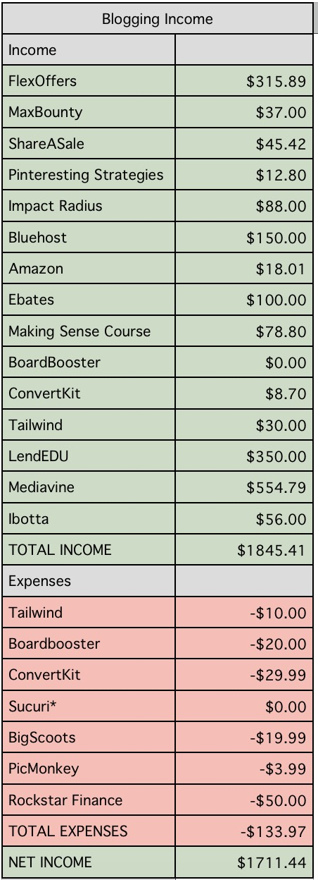The detailed breakdown is super helpful for me. Thanks for sharing this blogging income report.