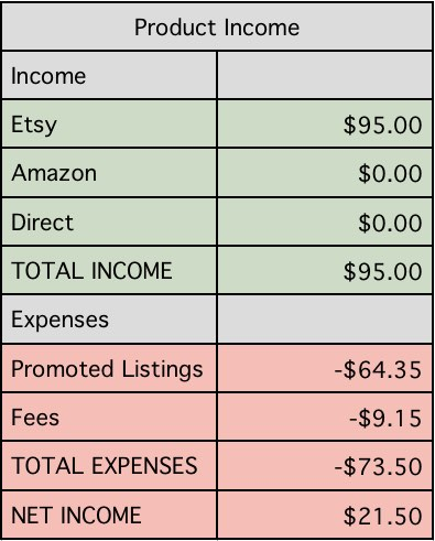 I like when the author breaks down the income reports. I've been wanting to sell on Etsy so this is helpful.