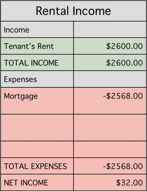 January rental property income