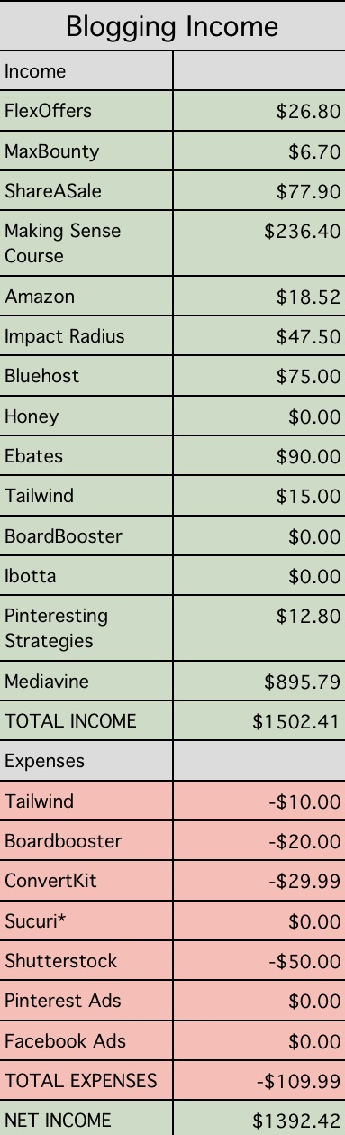 Blogging Income report for March 2018