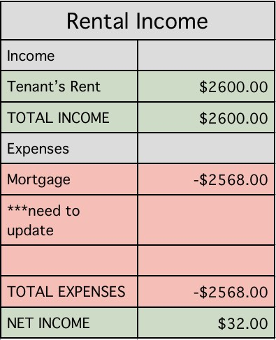 May rental income