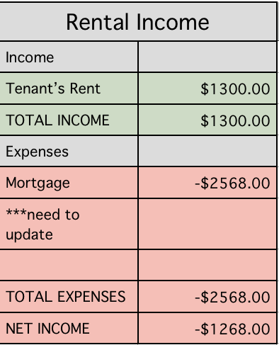 Rental revenue