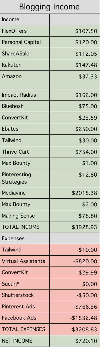 I made $3,800+ last month blogging and used Pinterest Ads - Here is my Pinterest ads breakdown