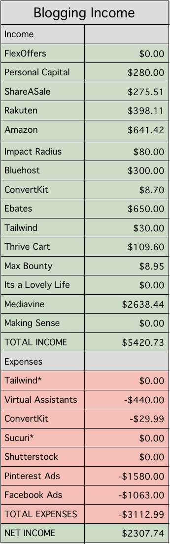I made $5,000! Nov Blogging income from Millennial Boss
